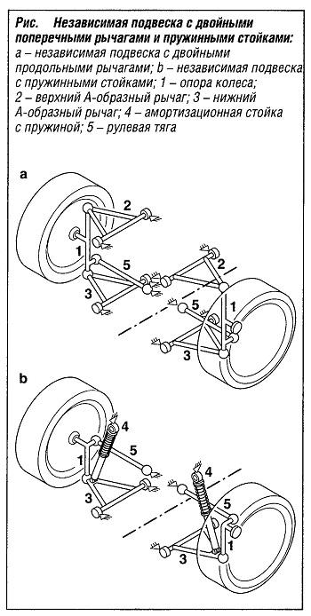 Независимая подвеска с двойными поперечными рычагами и пружинными стойками