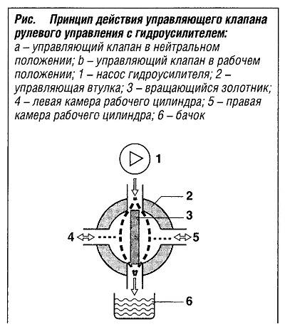 Принцип действия управляющего клапана рулевого управления с гидроусилителем