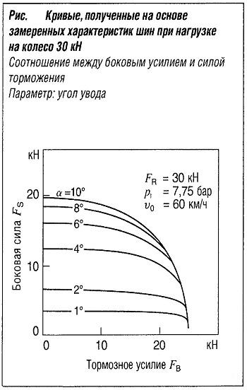 Кривые, полученные на основе замеренных характеристик шин при нагрузке на колесо 30 кН