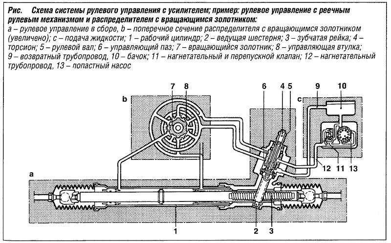 Схема системы рулевого управления с усилителем