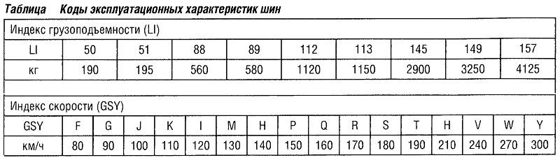 Коды эксплуатационных характеристик автомобильных шин
