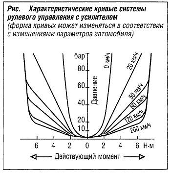 Характеристические кривые системы рулевого управления с усилителем