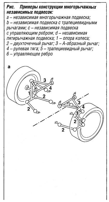 Примеры конструкций многорычажных независимых подвесок