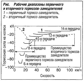 Рабочие диапазоны первичного и вторичного тормозов-замедлителей