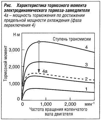Характеристика тормозного момента электродинамического тормоза замедлителя