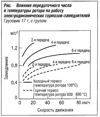Влияние передаточного числа и температуры ротора на работу электродинамических тормозов-замедлителей