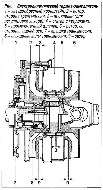 Электродинамический тормоз-замедлитель