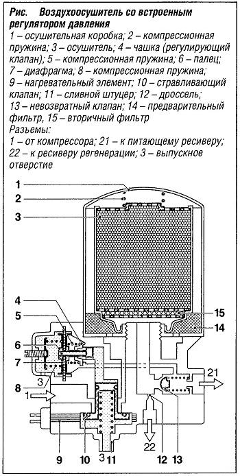 Воздухоосушитель со встроенным регулятором давления