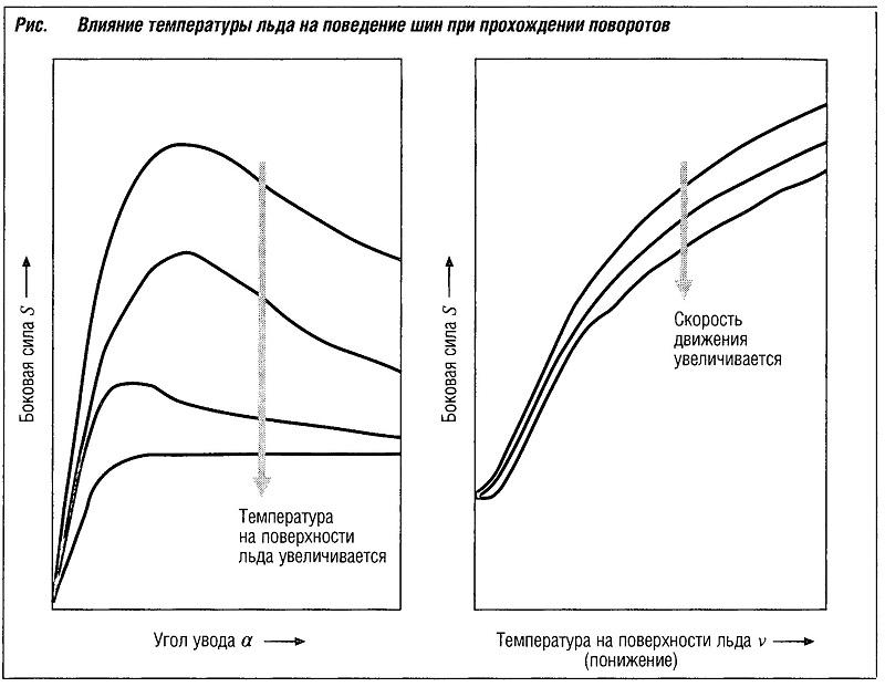 Влияние температуры льда на поведение шин при прохождении поворотов
