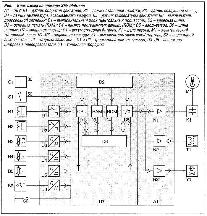 Блок-схема на примере ЭБУ Motronic