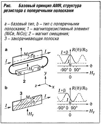 Базовый принцип AMR, структура резистора с поперечными полосками