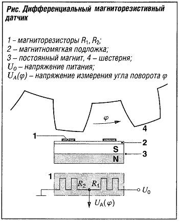 Дифференциальный магниторезистивный датчик