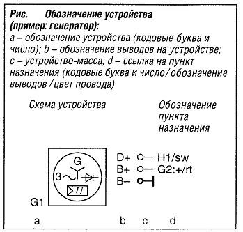 Обозначение генератора
