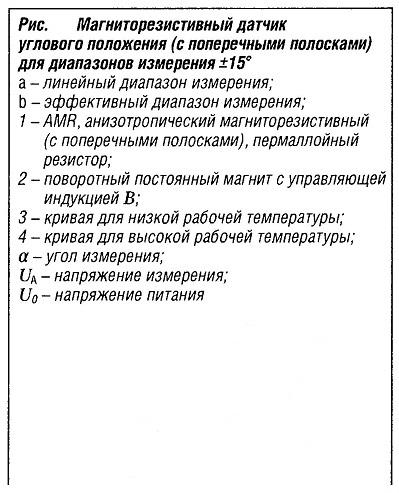 Магниторезистивный датчик углового положения для диапазонов измерения ±15°