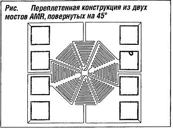 Переплетенная конструкция из двух мостов AMR, повернутых на 45°
