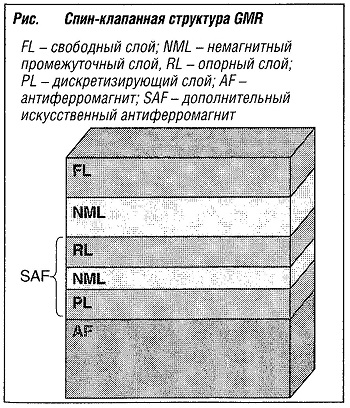 Спин-клапанная структура GMR