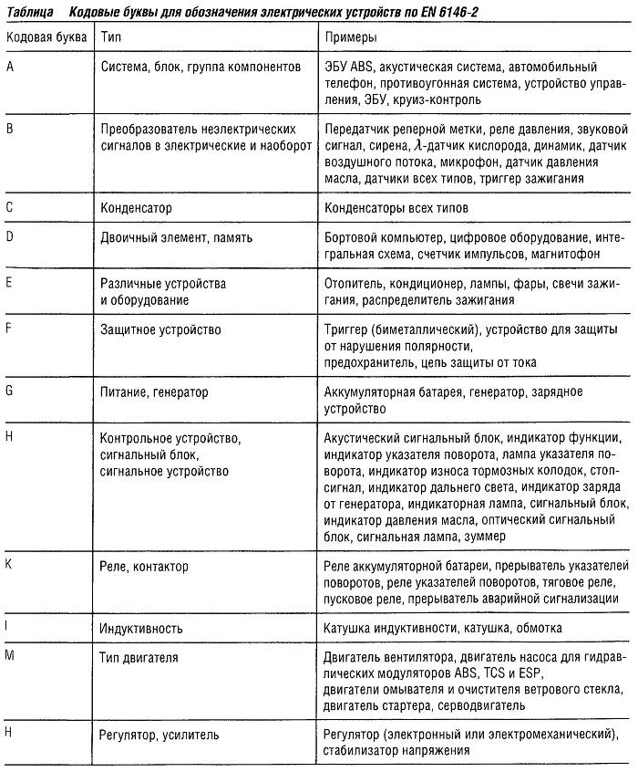Кодовые буквы для обозначения электрических устройств