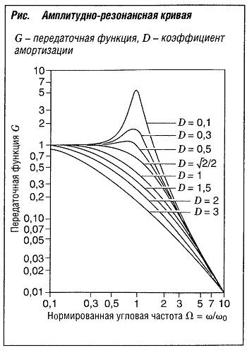 Амплитудно-резонансная кривая