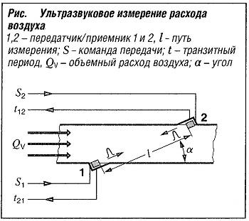 Ультрозвуковое измерение расхода воздуха