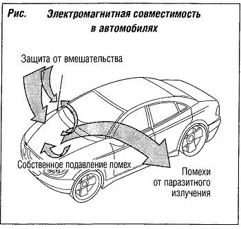 Электромагнитная совместимость в автомобилях