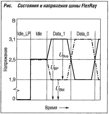 Состояния и напряжения шины FlexRay
