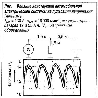 Влияние конструкции автомобильной электрической системы на пульсации напряжения