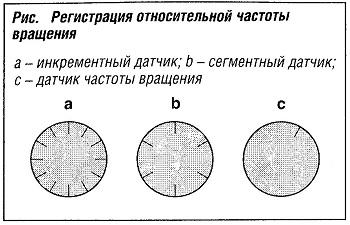 Регистрация относительной частоты вращения