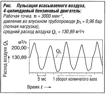 Пульсация всасываемого воздуха в 4-цилиндровом бензиновом двигателе