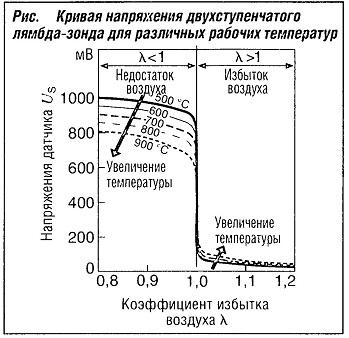 Кривая напряжения двухступенчатого лямбда-зонда для различных рабочих температур