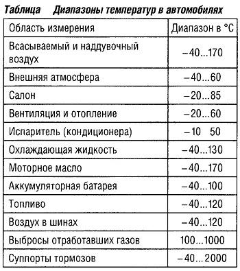 Диапазоны температур в автомобилях