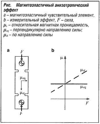 Магнитоэластичный анизотропический эффект