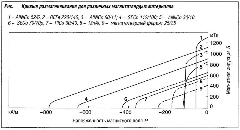 Кривые размагничивания для различных магнитотвердых материалов