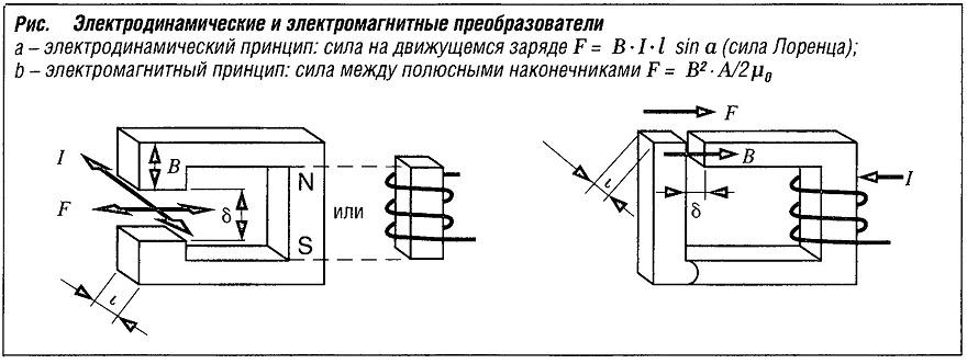 Электродинамические и электромагнитные преобразователи