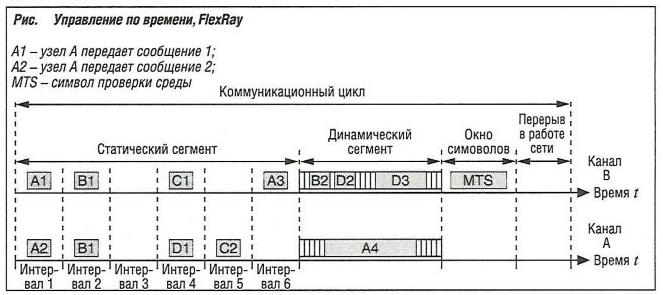 Управление по времени FlexRay