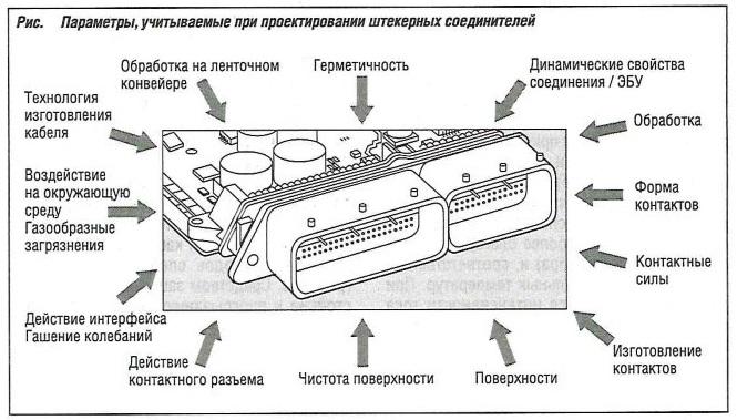 Параметры, учитываемые при проектировании штекерных соединений