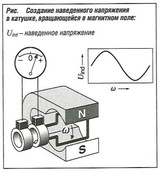 Создание наведенного напряжения в катушке, вращающейся в магнитном поле