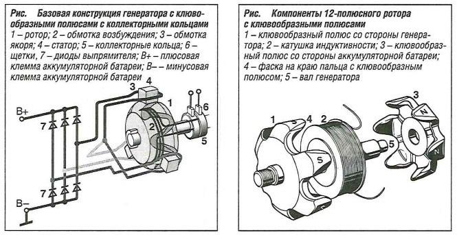 Базовая конструкция генератора с клювообразными полюсами с коллекторными кольцами