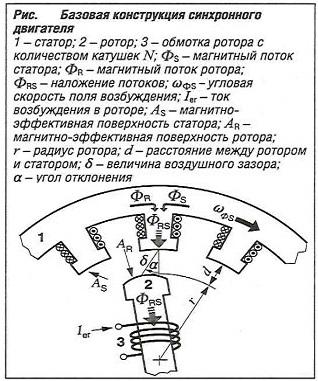 Базовая конструкция синхронного двигателя