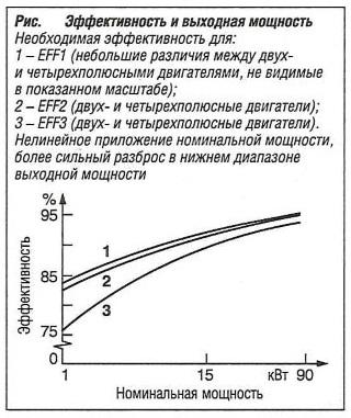 Эффективность и выходная мощность