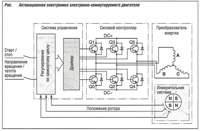 Активационная электроника электронно-коммутируемого двигателя