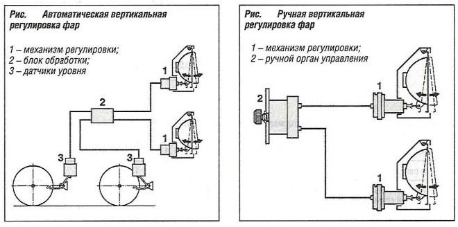 Автоматическая вертикальная регулировка фар