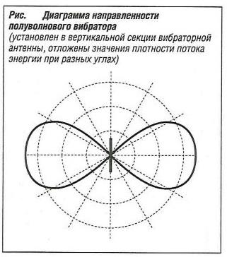 Диаграмма направленности полуволнового вибратора