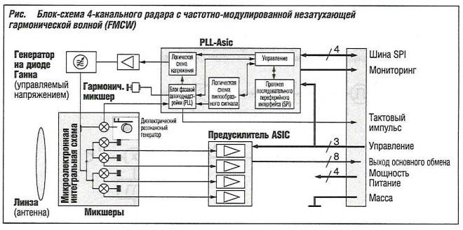 Блок-схема 4-х канального радара с частотно-модулированной незатухающей гармонической волной FMCW