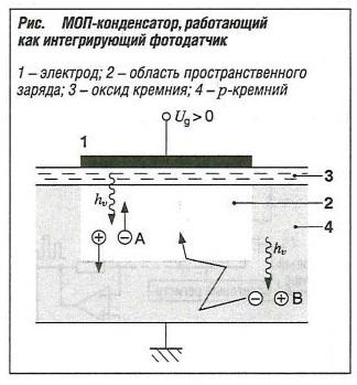 МОП-канденсатор, работающий как интегрирующий фотодатчик