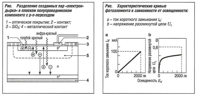 """Разделение созданных пар """"электрон-дырка"""" в плоском полупроводниковом компоненте с p-n переходом"""