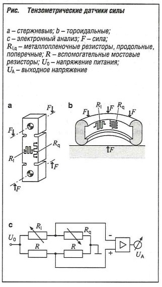 Тензометрические датчики силы