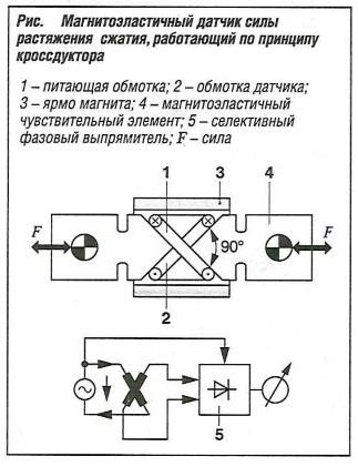 Магнитоэластичный датчик силы растяжения сжатия, работающий по принципу кроссдуктора