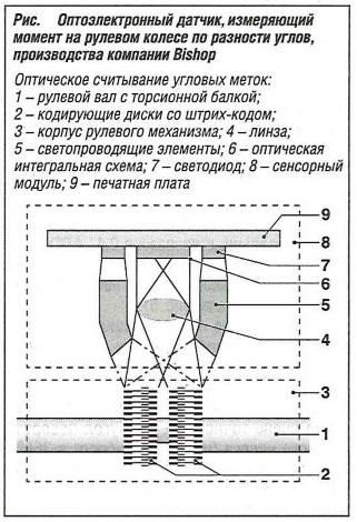 Оптоэлектронный датчик, измеряющий момент на рулевом колесе по разности углов