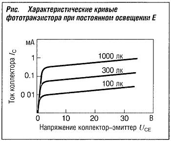 Характеристические кривые фототранзистора при постоянном освещении Е