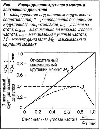 Распределение крутящего момента асинхронного двигателя